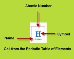 9 best periodic table images on pinterest periodic table periodic periodic table hydrogen urtaz Gallery