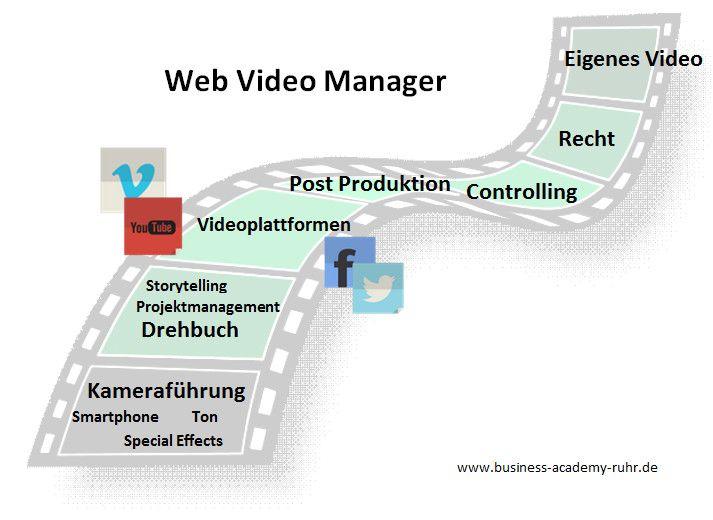 Web Videos erstellen erfordert Know-How. Web Video Manager wissen, worauf es bei der Produktion ankommt.#Weiterbildung