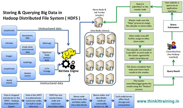 how hadoop distributed file system works and following the query in big data with to store and retrieve the data information