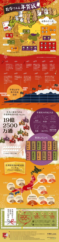 年賀状に関する豆知識をまとめたインフォグラフィック