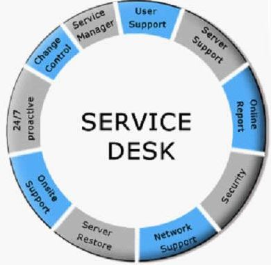 The It Service Desk Let Us Help You Improve Your