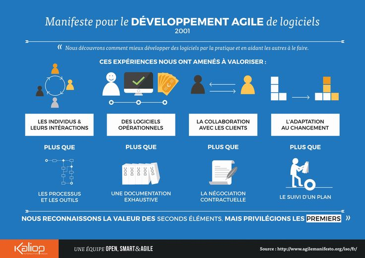 Comment sensibiliser votre équipe à l' #agilité ? Voici une #infographie à partager avec vos #équipes ! Lire l'article en détail >>>  http://blog.kaliop.com/blog/2015/03/18/un-moyen-de-sensibiliser-votre-equipe-a-lagilite-dessine-moi-un-manifeste-agile/ #methodeagile #scrum #kanban #todolist