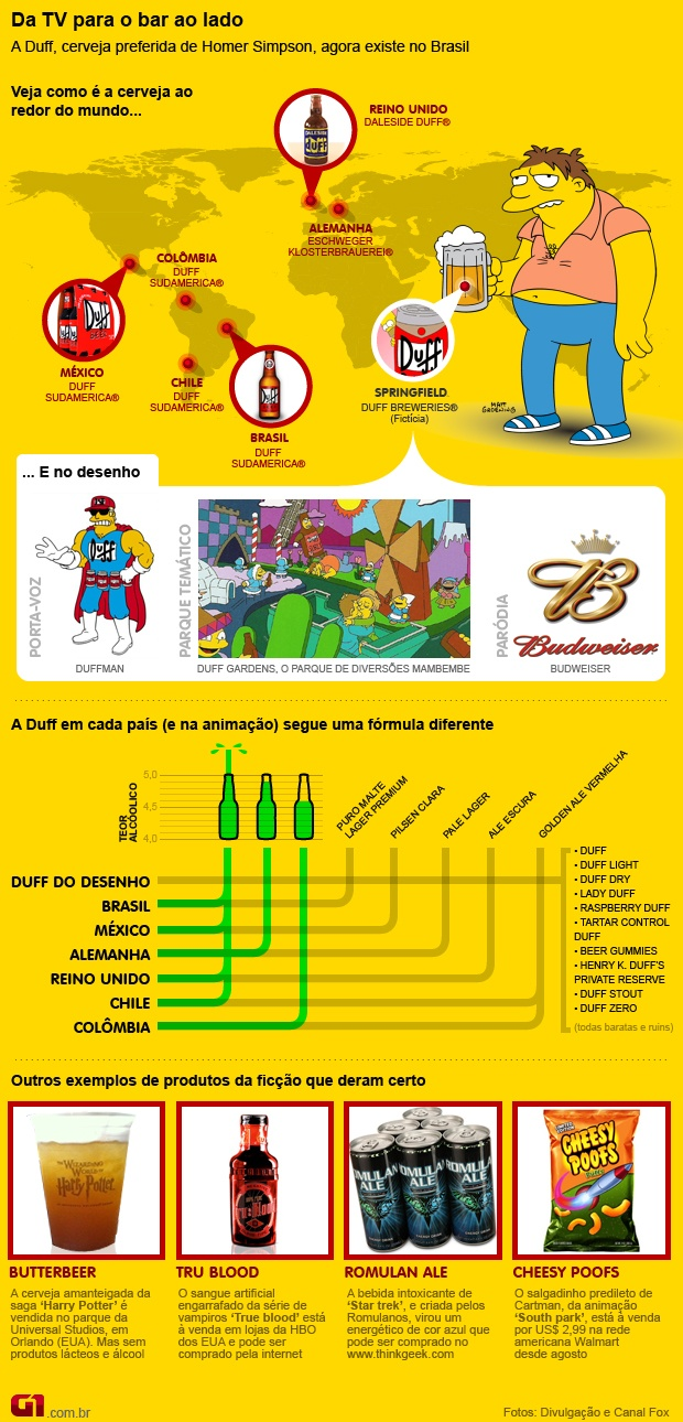 Infográfico cerveja Duff, de Os Simpsons (Foto: Arte G1)