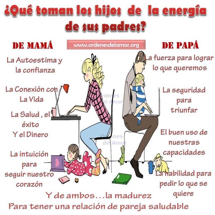 Qué toman los hijos de la energía de sus padres?