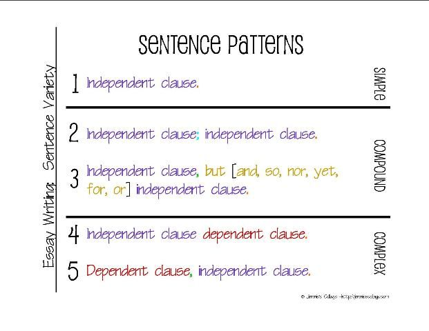 The Simple Secrets of Sentence Variety: the sentence patterns (free printable)