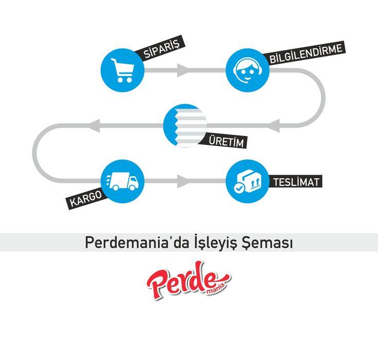 Perdemania'da işler böyle yürür :)