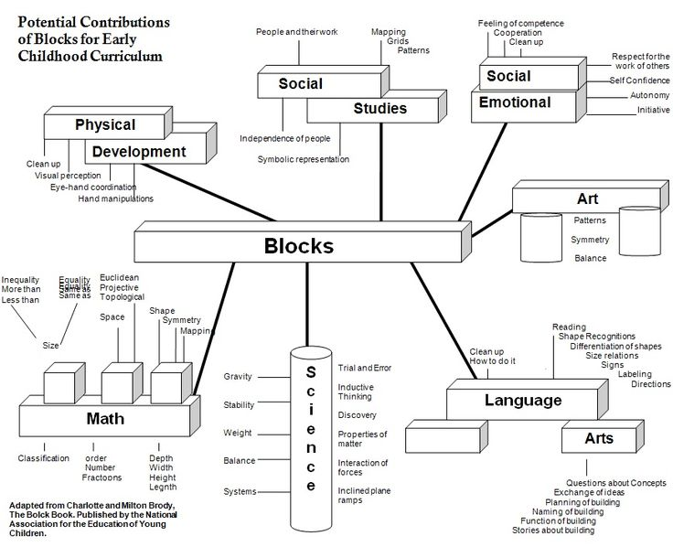 179 best Building\/Blocks Center images on Pinterest Activities - ics organizational chart