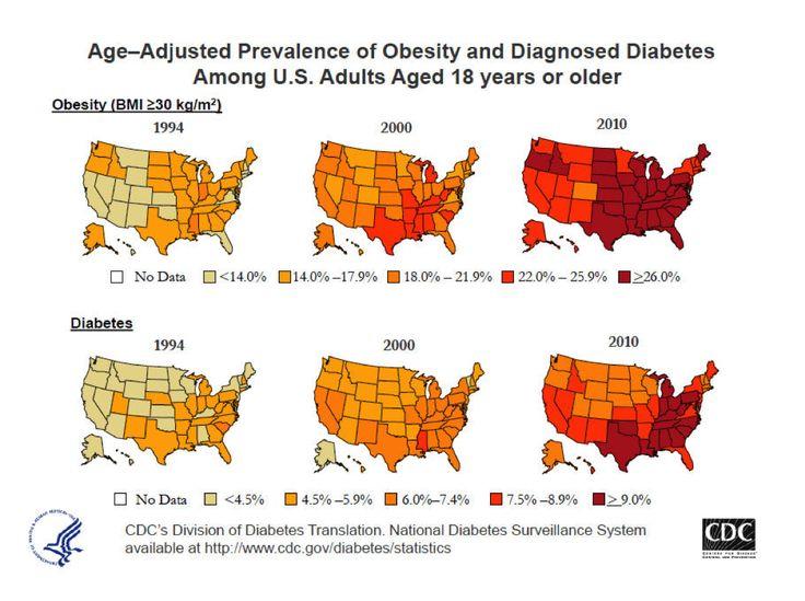 Scott Comiter M.D. P.A. Diabetes, Prevent diabetes
