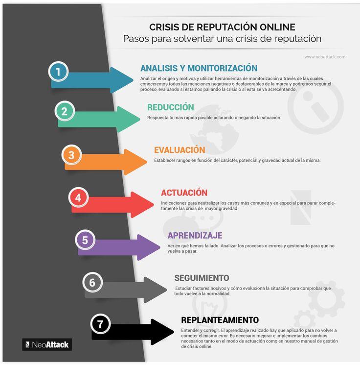 Manual sobre cómo prevenir y gestionar una Crisis de Reputación Online de tu marca. Puntos clave, consejos y pasos para solventar una Crisis Online.