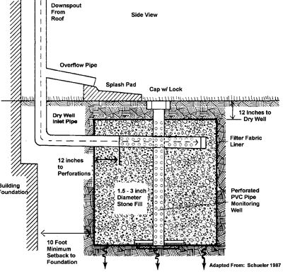 Barbeque Smoker Building Plans additionally Diy Worm Farms  posting Mulching furthermore Steep Backyard besides 258182991108182642 likewise Material Details. on concrete block ideas for yard