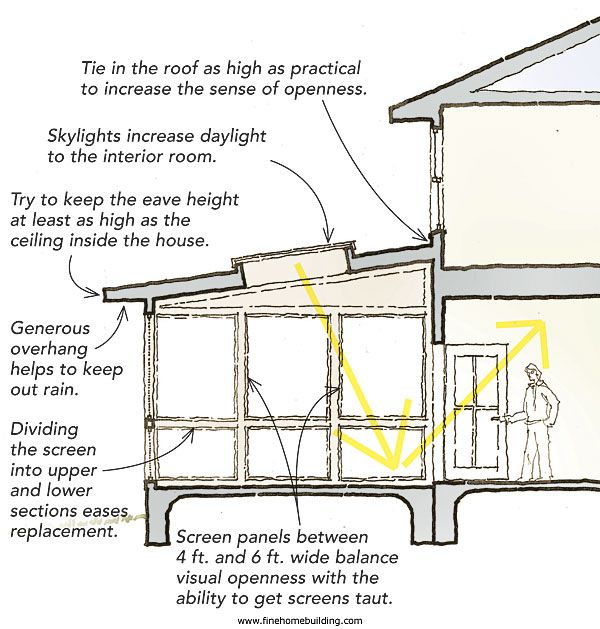 Add a Screened Porch - Fine Homebuilding Article