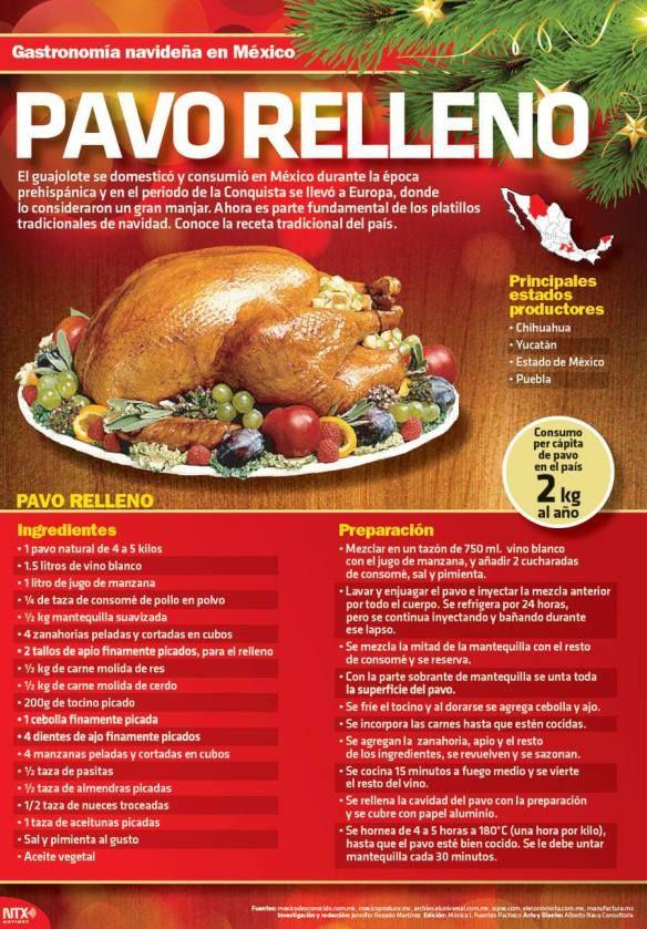 20151220 Infografia Gastronomia Navideña En Mexico Pavo Relleno @Candidman
