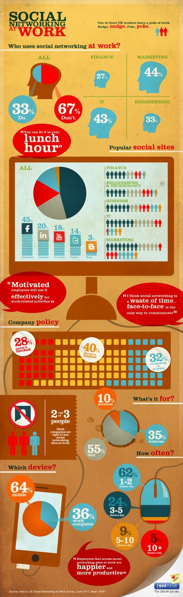 Infographics Social Networking at Work.  Interesting that some believe employees are happier and more productive at work if they have access to social network websites.  (6881)
