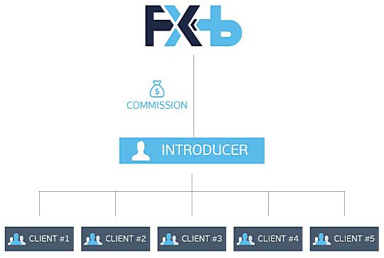 FXB Trading sets an extremely competitive IB commission rate and offers one of the most innovative tracking tools for introducing brokers in the forex marketplace ✔️ Up to $10 per lot, No Limit on Commissions Per Client ✔️ An ultra-competitive IB commission structure. ✔️ Commissions paid into a MT4/5 Trading Account each month. ✔️ Free marketing material including banners, links and widgets. ✔️ A personal IB Account Manager who is always there to support * and assist you. ✔️ Competitive…