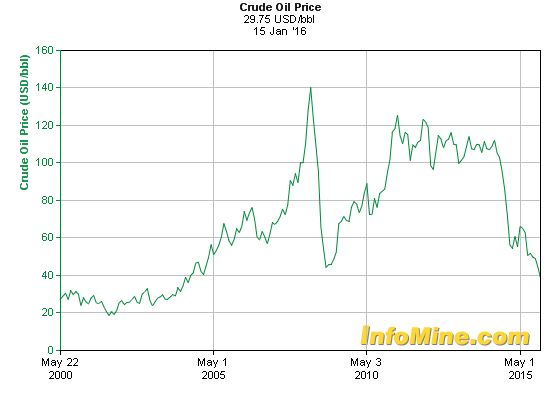 Historical Crude Oil Prices - Crude Oil Price History Chart