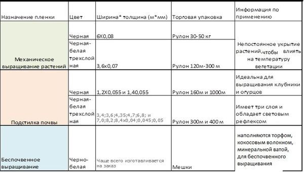 Сравнительная таблица пленок