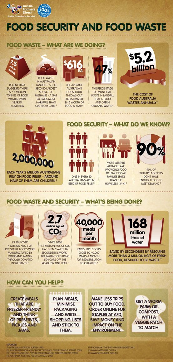 Some fascinating info from Aussie Farmers Foundation about #food security and food waste in #Australia - The Facts! [Infographic].: