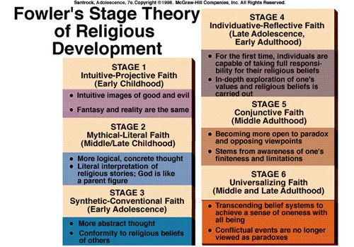 Applying James Fowler's Stages of Faith Development to Evangelism