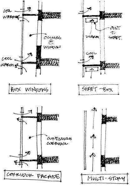 Ideas that changed architecture #94 - Passive design/cooling  A diagram explaining the design techniques of double skin facade applied in a modern day building.
