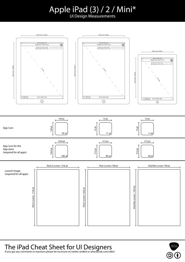 The iPhone / iPad Cheat Sheet for UI Designers by Dennis Piso, via Behance
