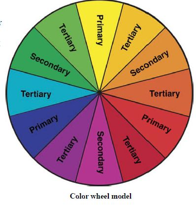 Colors that go together pharmacist color scheme How does the colour wheel work