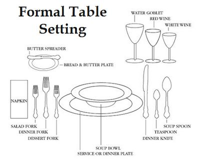 Where do I place the Bread Plate? How to Set a Formal Table