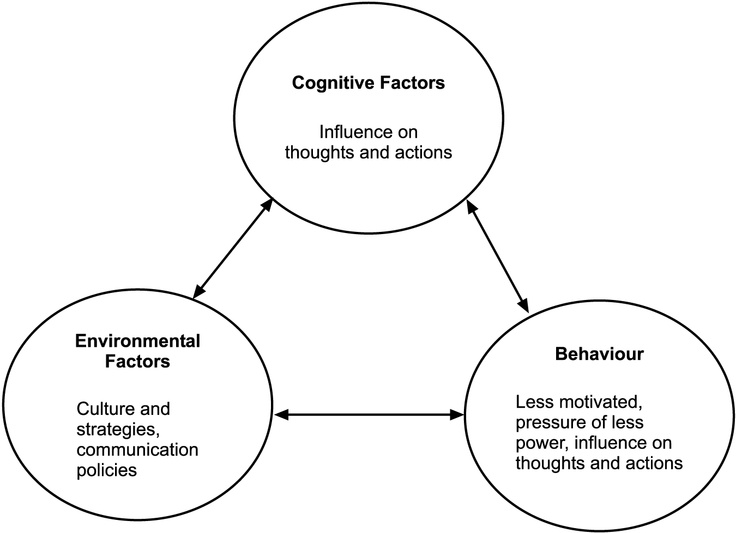 similarities between cognitive behavioral and humanistic perspectives 5 major perspectives in psychology the five major perspectives in psychology are biological, psychodynamic, behavioral, cognitive and humanistic.