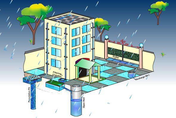 A Coleta de Águas Pluviais é uma maneira de captar a água da chuva quando chove, armazenar a água acima do solo ou guardar no subsolo para usá-la mais tarde