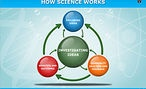 The nature of science is the overarching and unifying strand in the New Zealand science curriculum document. This area of the Science Learning Hub unpacks this strand and highlights places within the Hub that address this key component of scientific literacy.