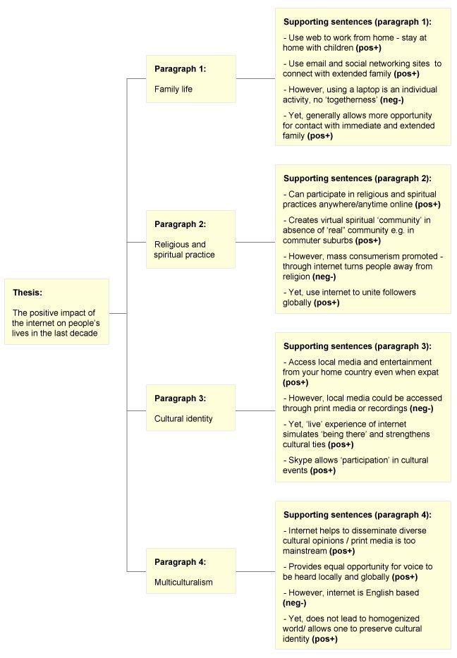 110 best argumentative essay images on Pinterest | Argumentative ...