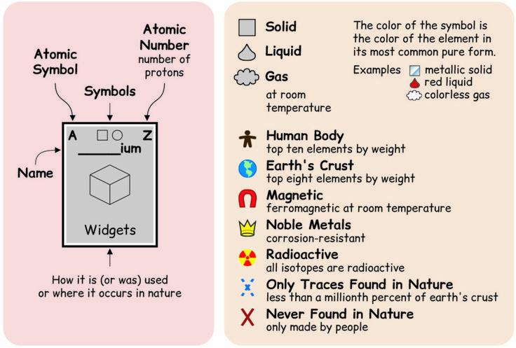 Le tableaupériodique des éléments est un tableau bien connu des chimistes et physiciens, qui regroupe l'ensemble des éléments connus, mais qui reste trè