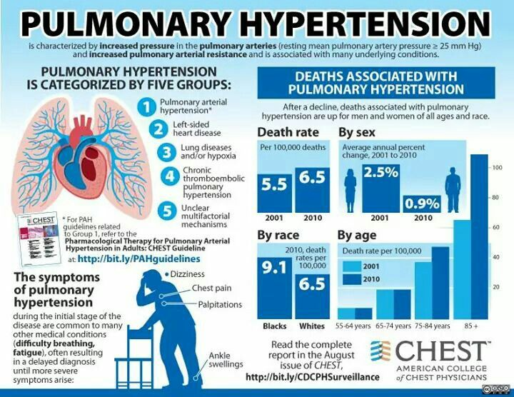Pulmonary hypertension…