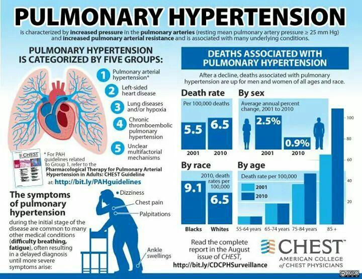 viagra for pulmonary hypertension treatment