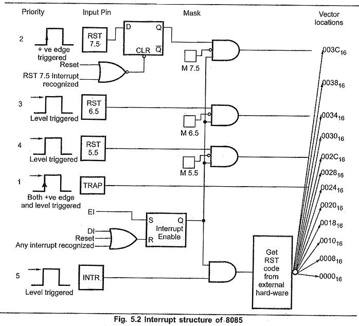 Types Of 8085 Interrupts Hardware Software Diagram Software