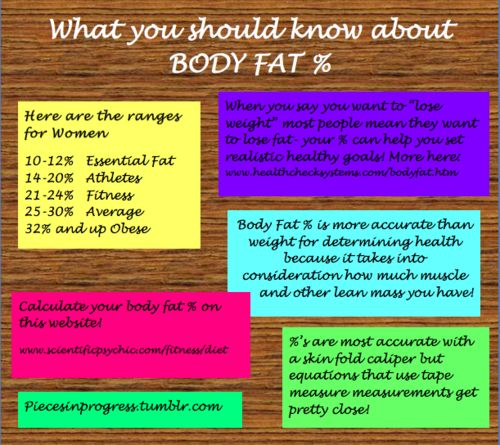 Calculate Body Fat % using measurements