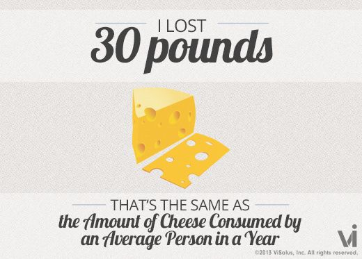 I lost 30 pounds! That is the same as the amount of cheese consumed by an average person in a year.: