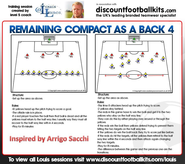 Remaining Compact as a Back 4, inspired by Arrigo Sacchi. #soccer #coaching…