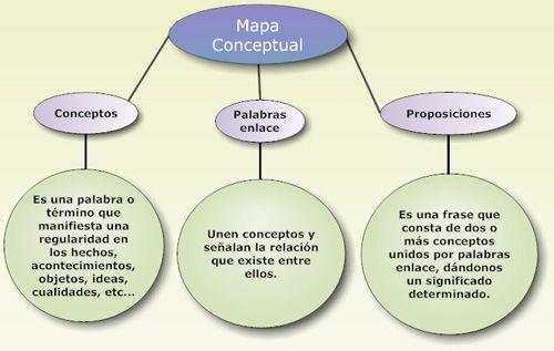 ¿Cómo elaborar mapas conceptuales?