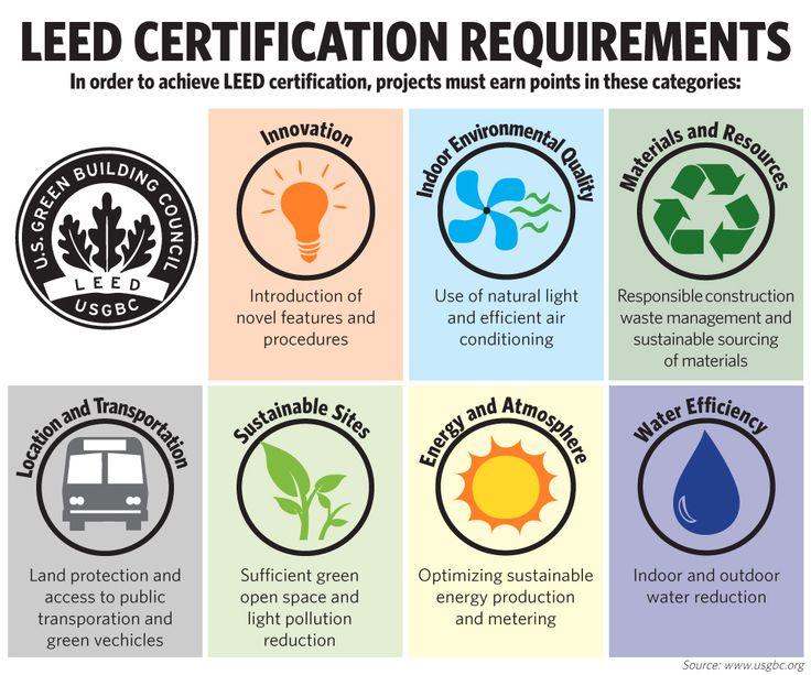 Leed Certification Requirements At Manhattanville