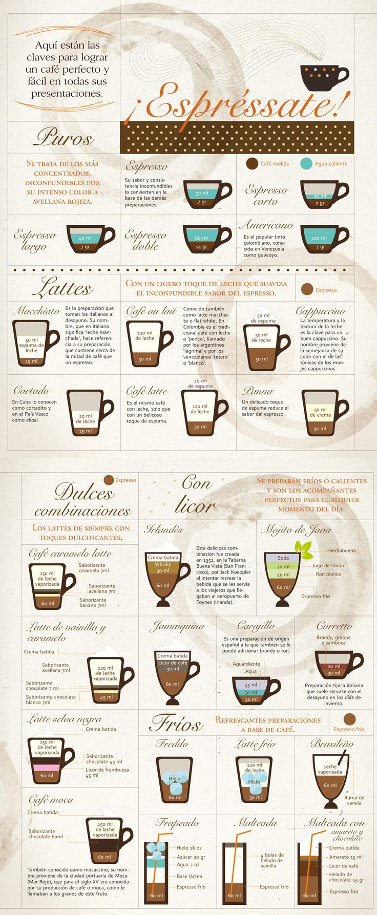 Ingredientes - Medidas para lograr un café perfecto, perfect coffee