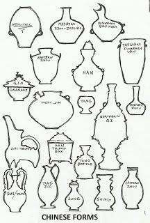 elementary art how to draw chinese vase forms contour drawings China multicultural lesson  Shapes for Ming vase project.