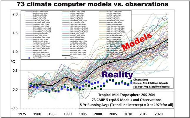 5 Scientific Reasons That Global Warming Isnu0027t Happening - how to research your cause for writing the petition