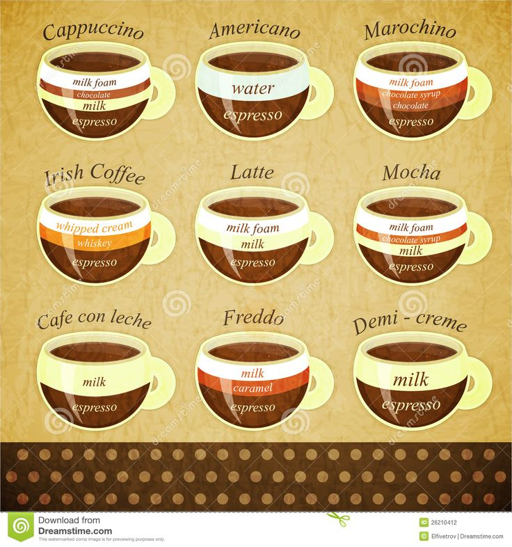 What are the different types of coffee beans used to make coffee?