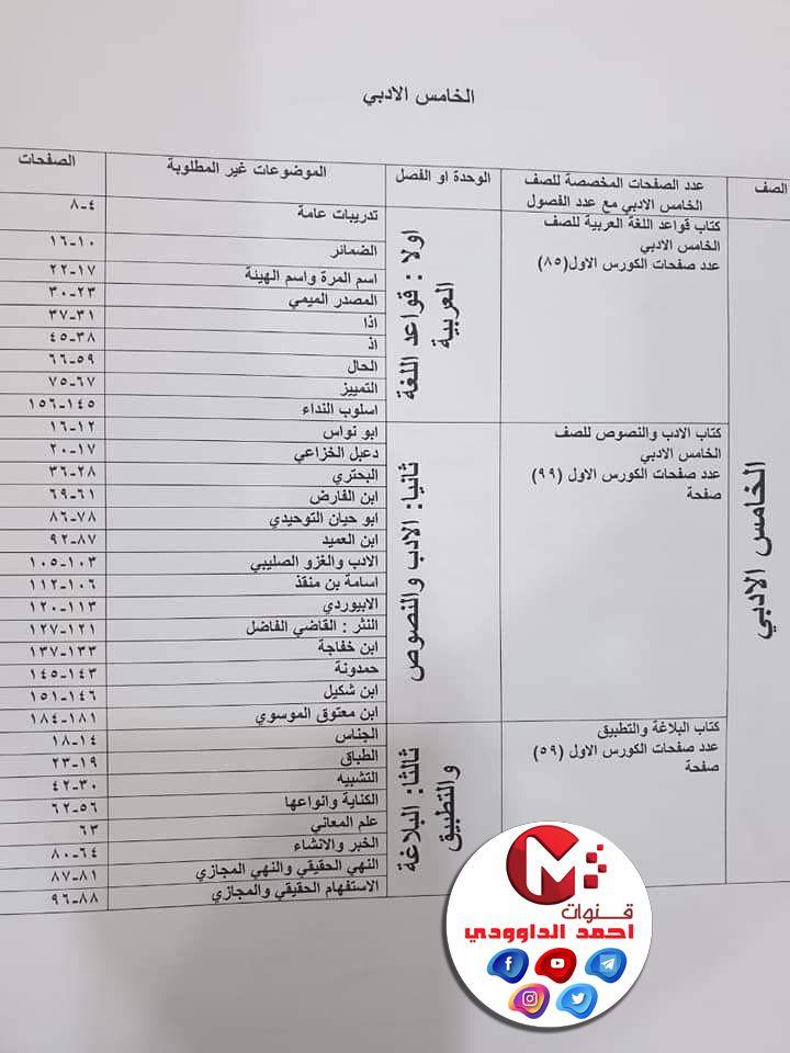 بشكل اوضح جدول لتوضيح جميع محذوفات اللغه العربيه 2021 لصفوف من الاول متوسط الى السادس الاعدادي اهلا بكم متابعي موقع و In 2021 Bullet Journal Personalized Items Journal