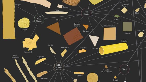The Plethora of Pasta Permutations Atkins? The Paleo Diet? Those have no place here, amidst a beautiful mega illustration of over 250 types of pasta.