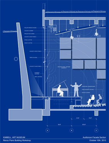 Renzo Piano Kimbell Light Well Google Search Renzo