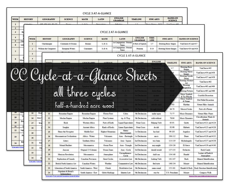 Free CC Cycle-at-a-Glance Sheets: a single-page reference for the memory work topics covered in each of the three cycles of Classical Conversations.