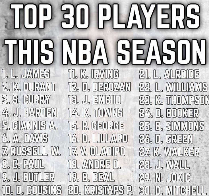 Recently there was a lot of controversy over my top 30 NBA Players list however I have continued to say that I am basing that list on more than just this year thats why it will include Isaiah Thomas Gordon Hayward John Wall and Kawhi Leonard. Clearly if it was based on ONLY this season those players would be included. However I decided to make my actual list of Top 30 Players this season to erase any controversy... I clearly dont think Isaiah Thomas is the 23rd best player this year. Comment…