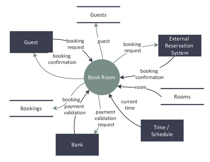 Dfd Last Resort Hotel Book Room Process Software