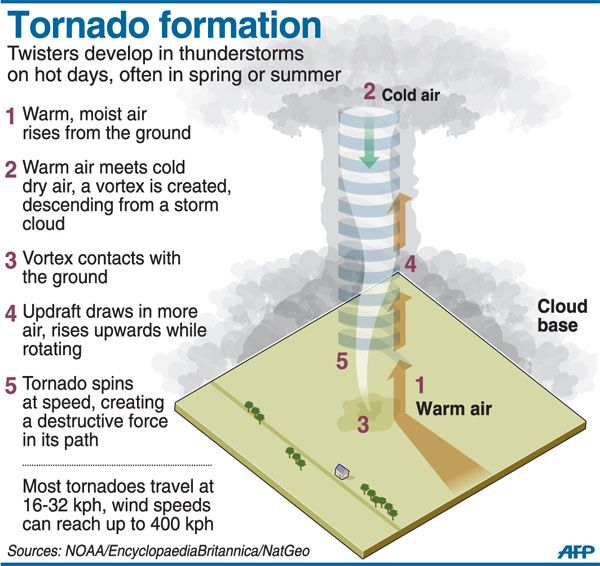 Tornado Formation: must have vertical wind direction shear, so surface winds may be southerly and a km or so above it they may be northerly; must also have vertical wind speed shear as the wind speed increases rapidly w/ height; causes the air near the surface to rotate about a horizontal axis (vortex tubes: horizontal tubes of spinning air); they also form when a southerly low-level jet exists just above southerly surface winds